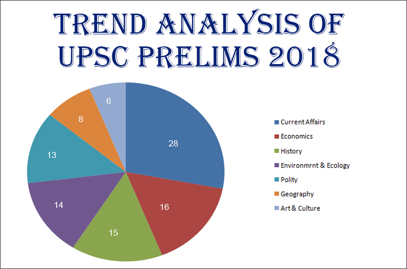 IAS Prelims 2018 Question Trends Analysis