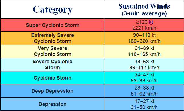 Categories of Cyclones